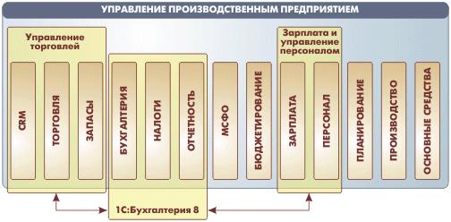 Функциональные возможности системы программ «1С: Предприятие 8»